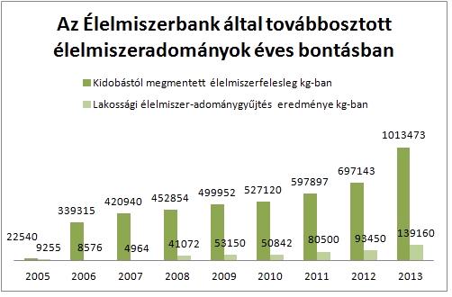 Élelmiszerbank_grafikon
